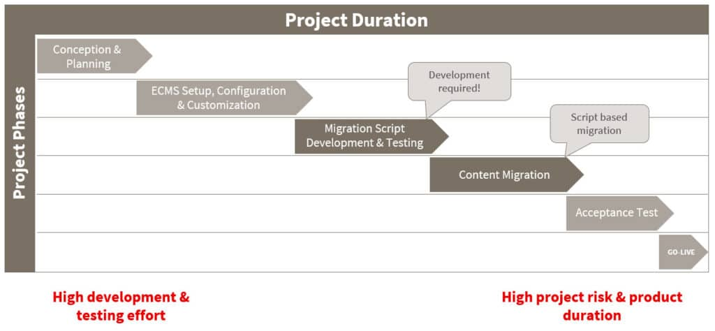 08 | Blogpost | How does migration-center stand out from other migration tools