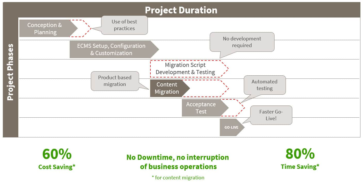 09 | Blogpost | How does migration-center stand out from other migration tools