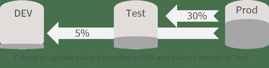 02   Blogpost   Test data management with migration-center
